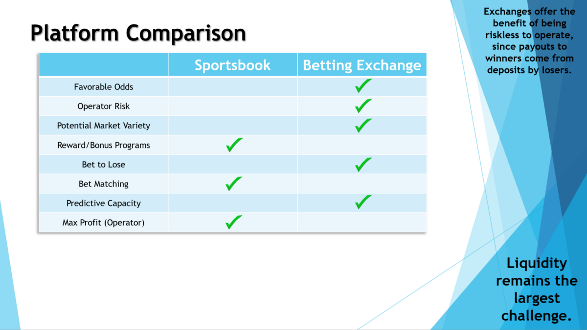 Benefits of Using a Betting Exchange
