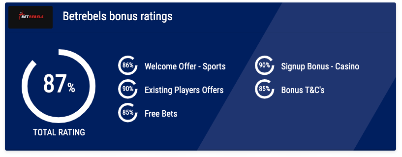 BetRebels bonus ratings