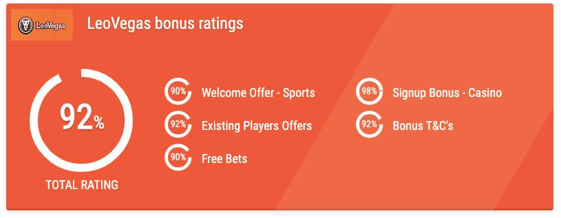 leovegas bonus rating