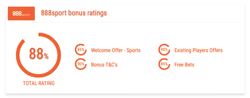 888 sport bonus rating