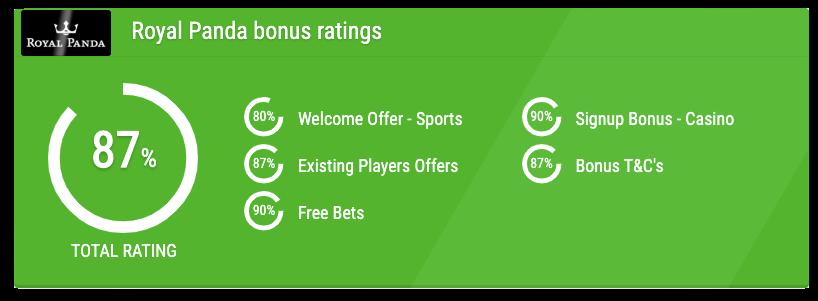 royal panda bonus rating