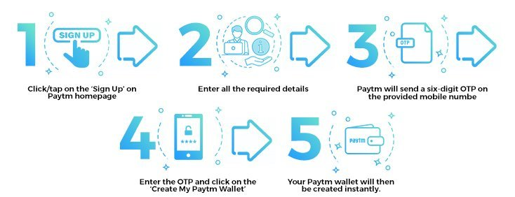 Making Deposits with Paytm- A Step-by-Step Guide