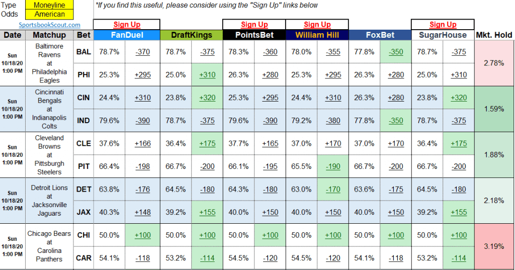 importance of odds comparison in sports betting